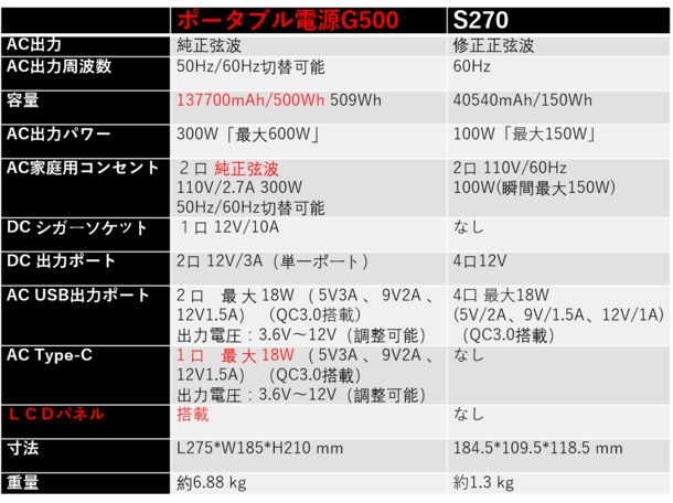 g500 s270 比較